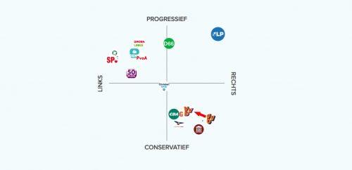 """VVD doet een """"stapje"""" naar links"""